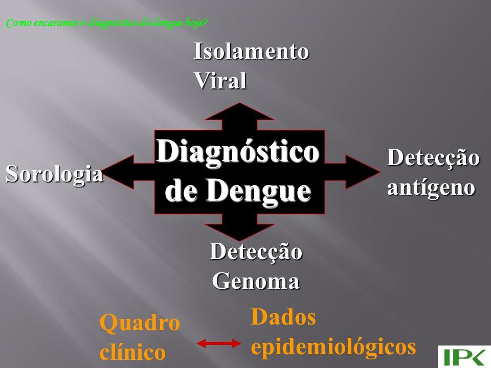 Diagnóstico de Dengue Isolamento Viral Detecção antígeno Sorologia