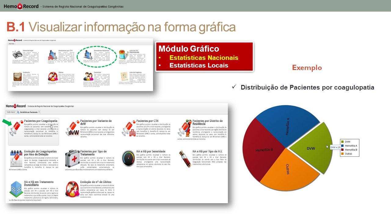 B.1 Visualizar informação na forma gráfica