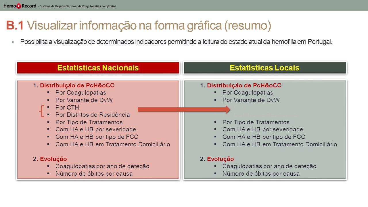B.1 Visualizar informação na forma gráfica (resumo)