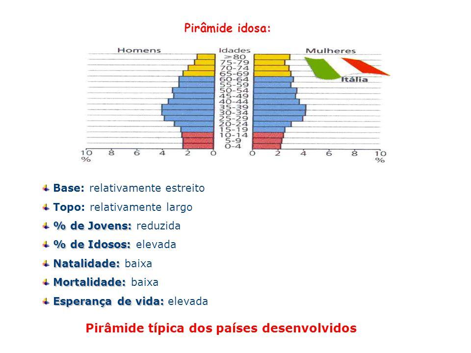 Pirâmide típica dos países desenvolvidos