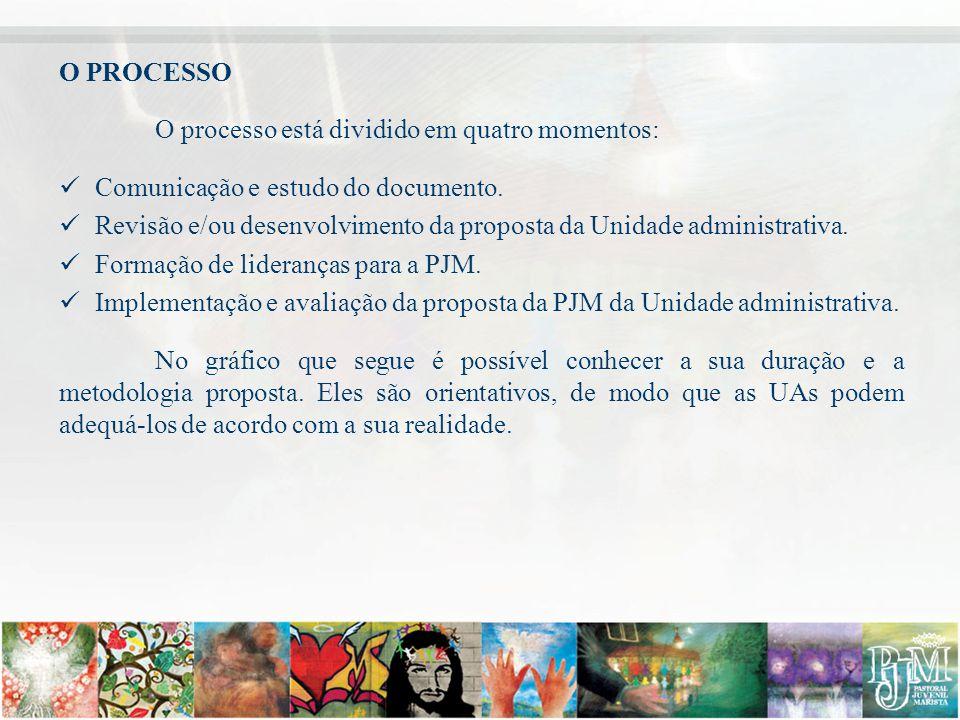 O PROCESSO O processo está dividido em quatro momentos: Comunicação e estudo do documento.