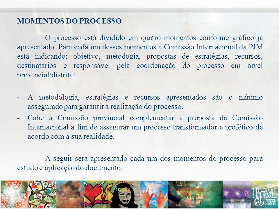 MOMENTOS DO PROCESSO