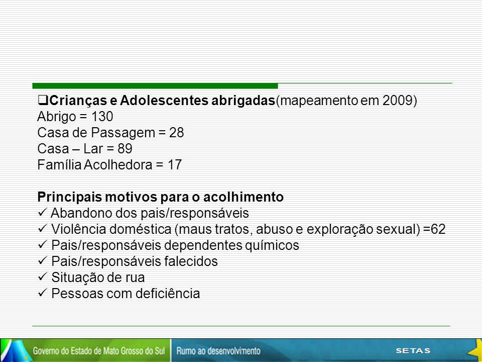 Crianças e Adolescentes abrigadas(mapeamento em 2009)