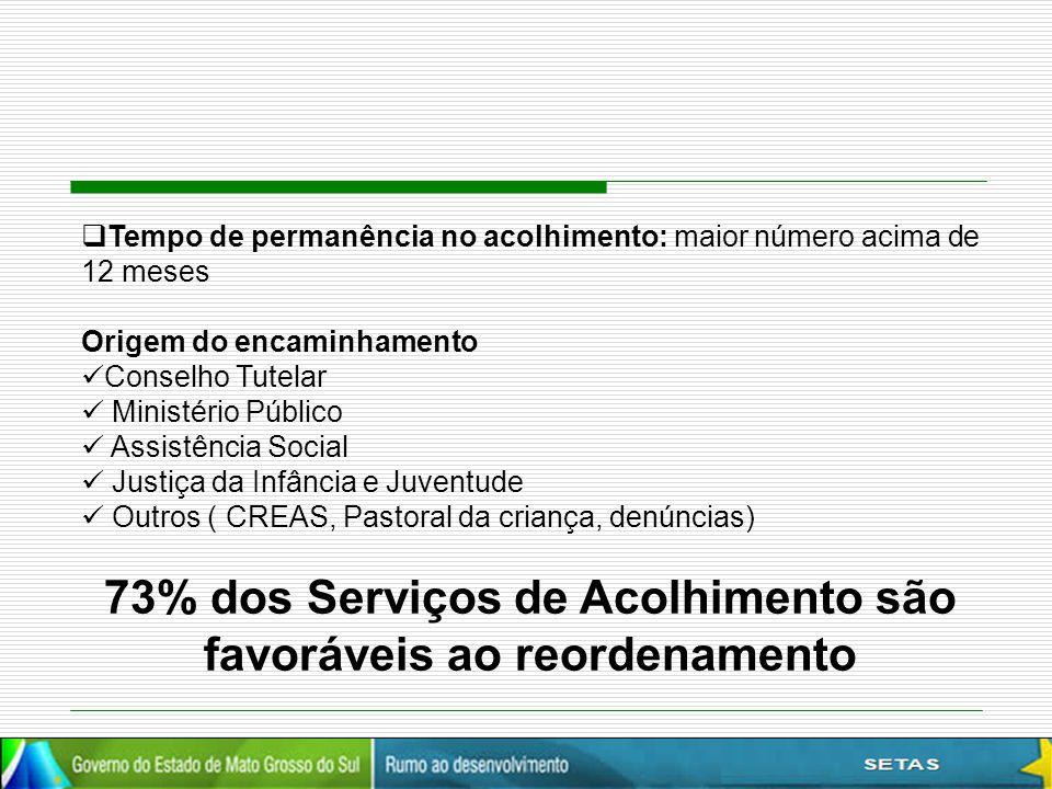 73% dos Serviços de Acolhimento são favoráveis ao reordenamento