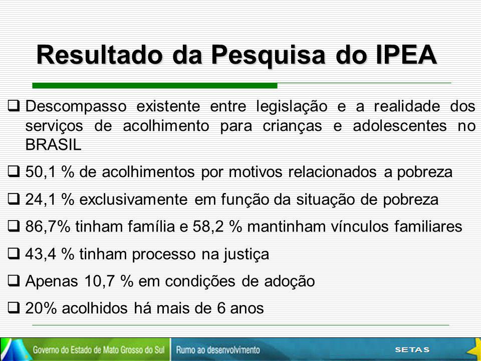 Resultado da Pesquisa do IPEA