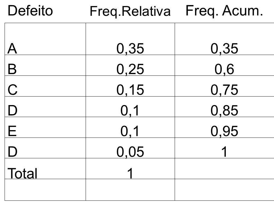 A 0,35 B 0,25 0,6 C 0,15 0,75 D 0,1 0,85 E 0,95 Defeito Freq. Acum.