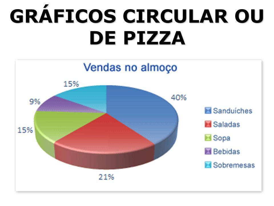 GRÁFICOS CIRCULAR OU DE PIZZA