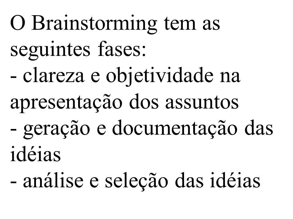 O Brainstorming tem as seguintes fases: - clareza e objetividade na apresentação dos assuntos - geração e documentação das idéias - análise e seleção das idéias