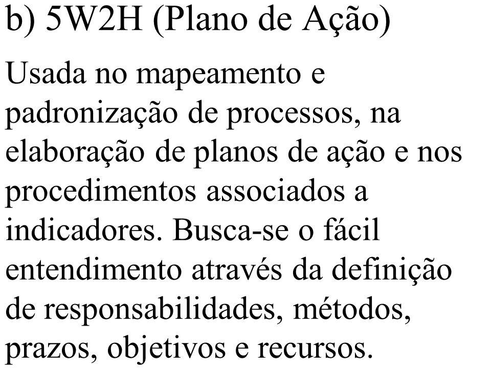 b) 5W2H (Plano de Ação) Usada no mapeamento e padronização de processos, na elaboração de planos de ação e nos procedimentos associados a indicadores.