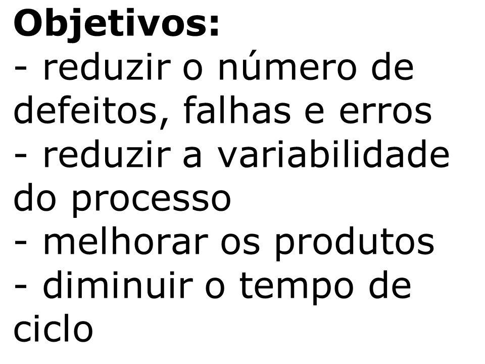 Objetivos: - reduzir o número de defeitos, falhas e erros - reduzir a variabilidade do processo - melhorar os produtos - diminuir o tempo de ciclo