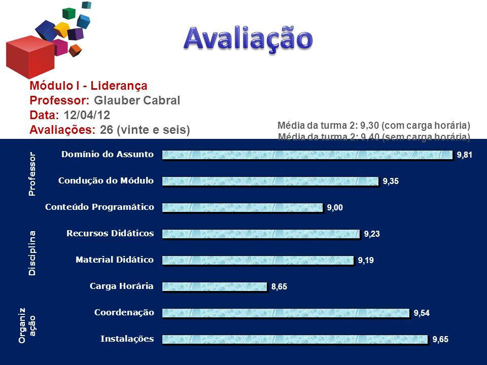 Avaliação Módulo I - Liderança Professor: Glauber Cabral