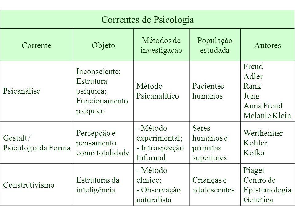 Correntes de Psicologia