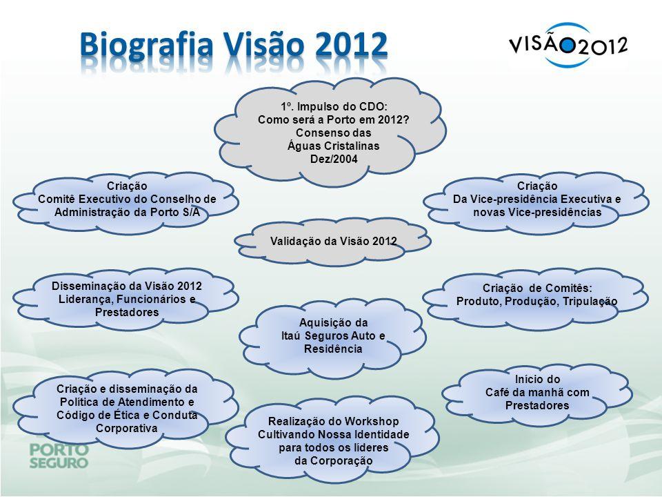Biografia Visão 2012 1º. Impulso do CDO: Como será a Porto em 2012