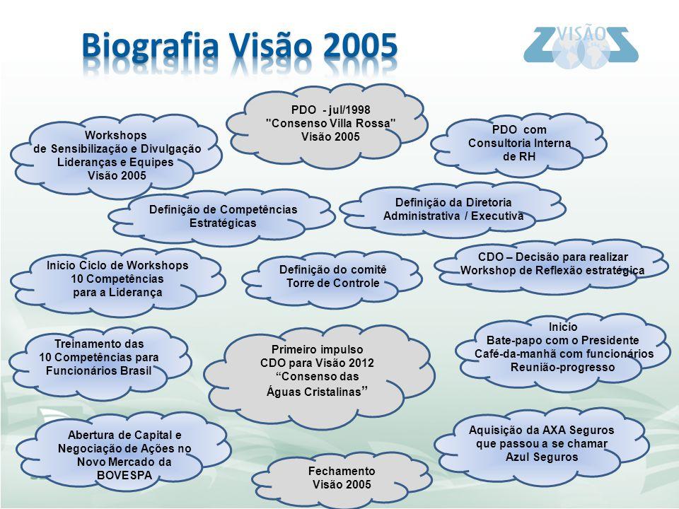 Biografia Visão 2005 PDO - jul/1998 Consenso Villa Rossa Visão 2005