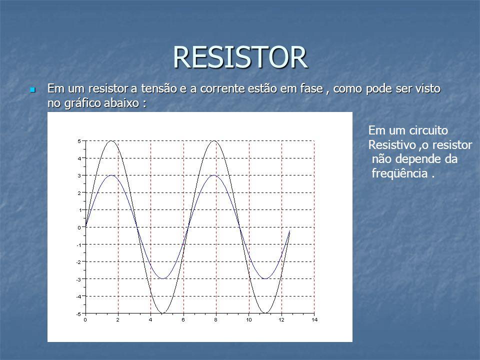 RESISTOR Em um resistor a tensão e a corrente estão em fase , como pode ser visto no gráfico abaixo :