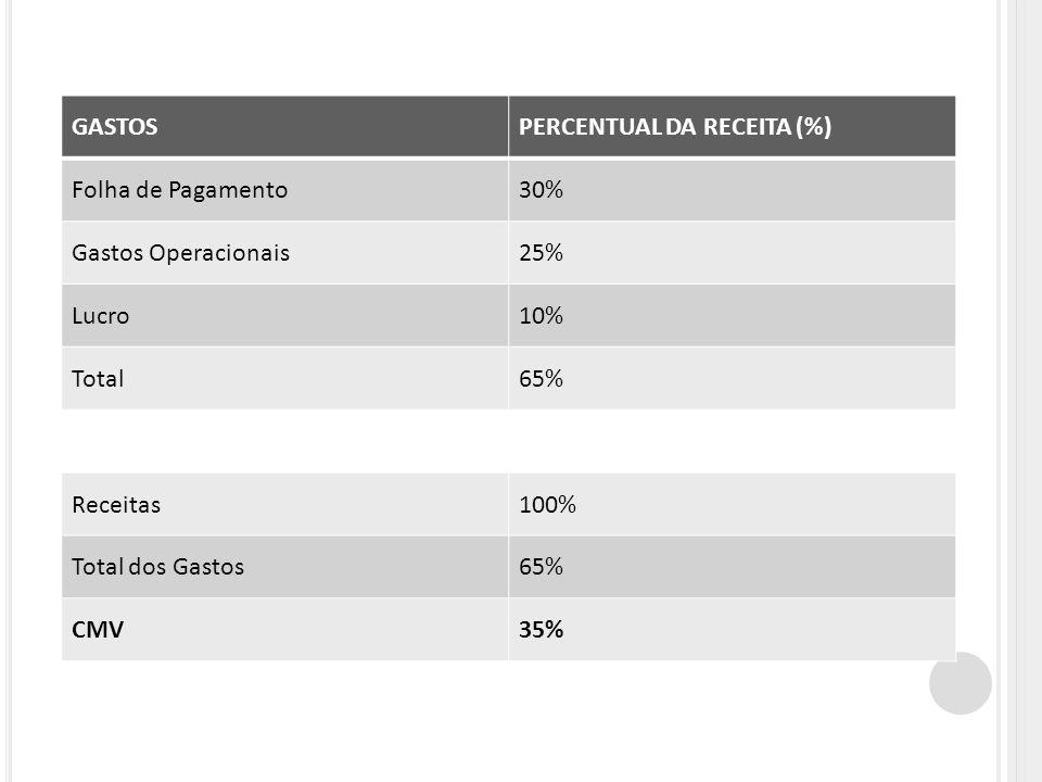 GASTOS PERCENTUAL DA RECEITA (%) Folha de Pagamento. 30% Gastos Operacionais. 25% Lucro. 10% Total.