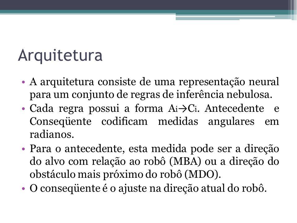 Arquitetura A arquitetura consiste de uma representação neural para um conjunto de regras de inferência nebulosa.