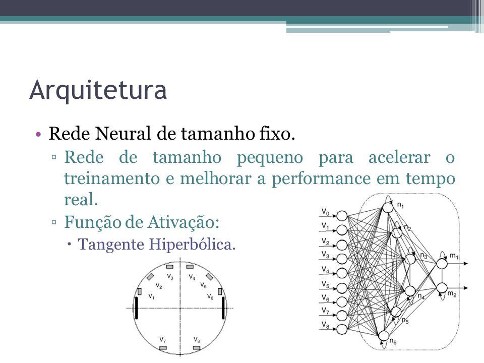 Arquitetura Rede Neural de tamanho fixo.