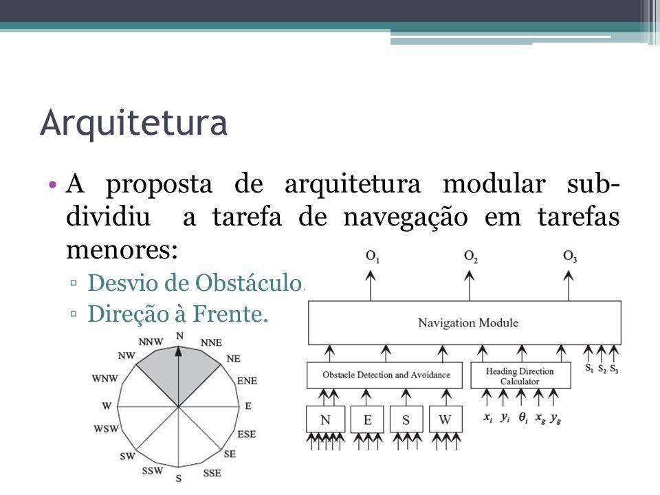 Arquitetura A proposta de arquitetura modular sub- dividiu a tarefa de navegação em tarefas menores: