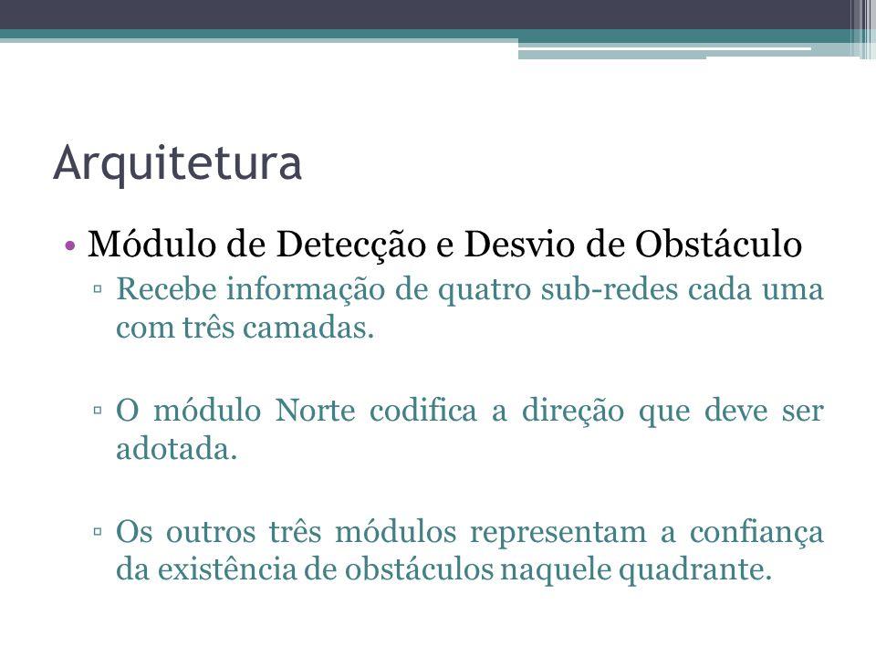 Arquitetura Módulo de Detecção e Desvio de Obstáculo