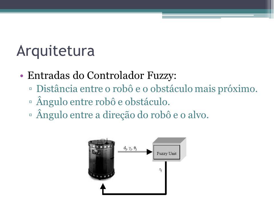 Arquitetura Entradas do Controlador Fuzzy: