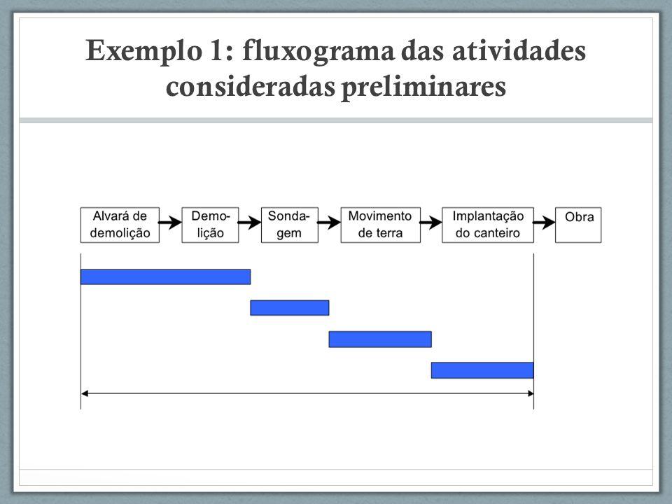 Exemplo 1: fluxograma das atividades consideradas preliminares
