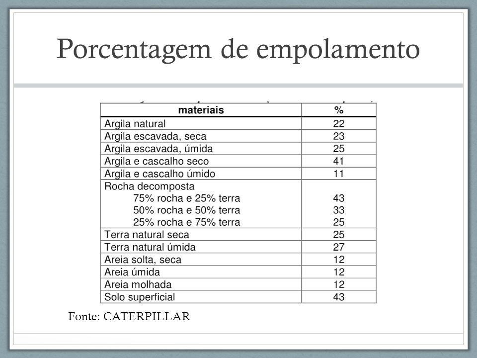 Porcentagem de empolamento