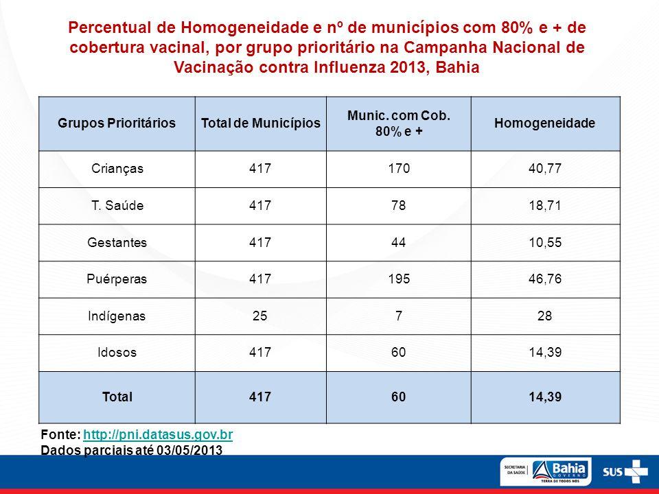 Percentual de Homogeneidade e nº de municípios com 80% e + de cobertura vacinal, por grupo prioritário na Campanha Nacional de Vacinação contra Influenza 2013, Bahia