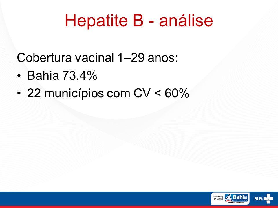 Hepatite B - análise Cobertura vacinal 1–29 anos: Bahia 73,4%