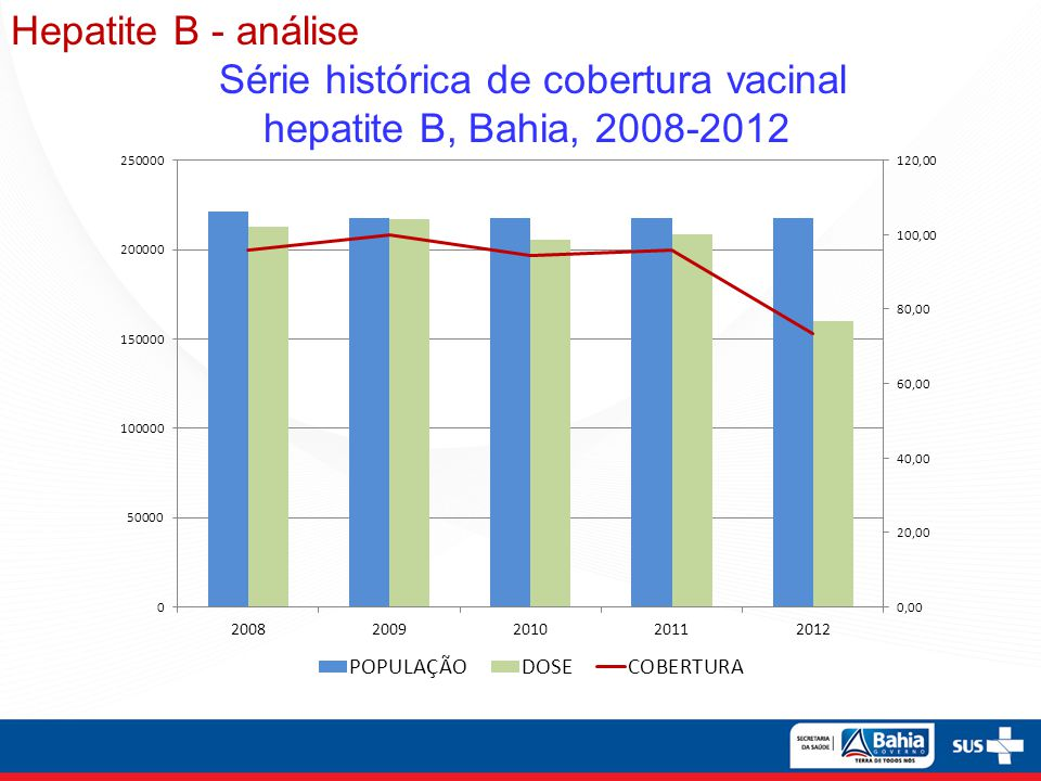 Hepatite B - análise. Série histórica de cobertura vacinal