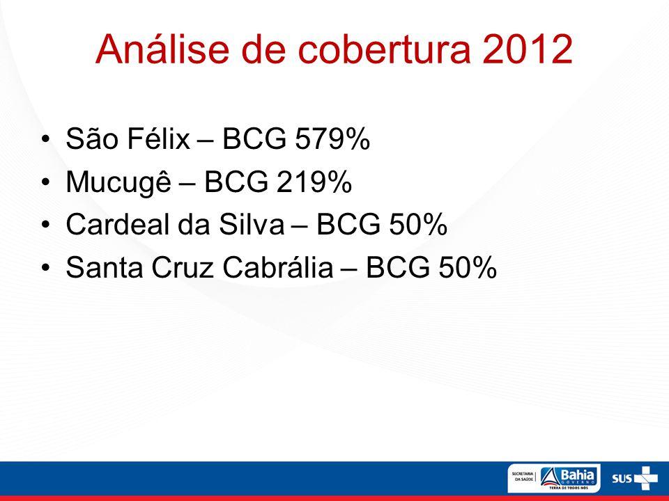 Análise de cobertura 2012 São Félix – BCG 579% Mucugê – BCG 219%