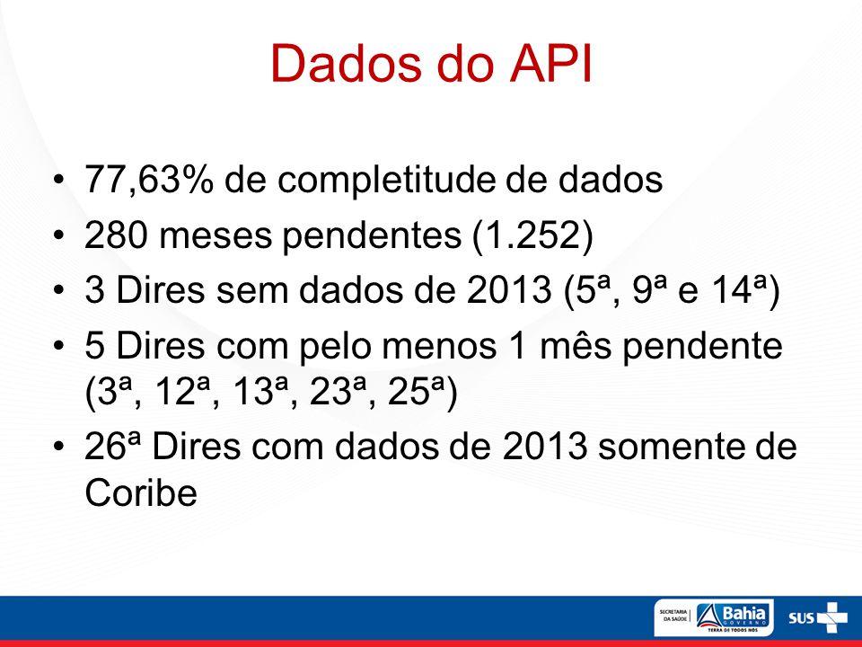 Dados do API 77,63% de completitude de dados