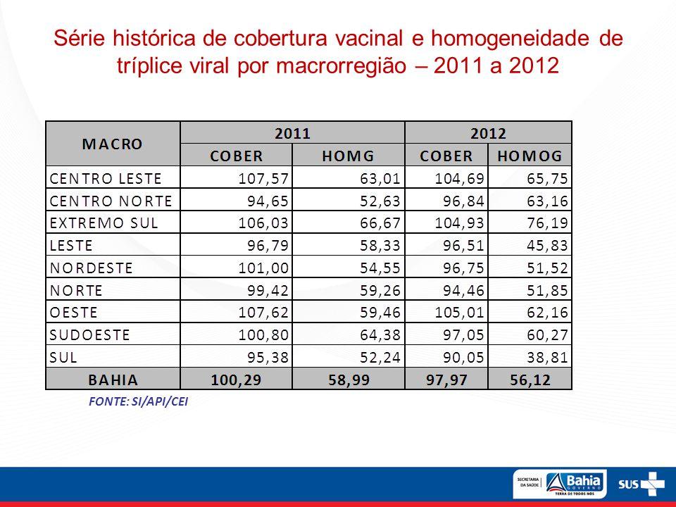 Série histórica de cobertura vacinal e homogeneidade de tríplice viral por macrorregião – 2011 a 2012
