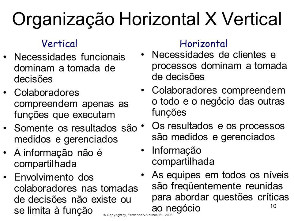Organização Horizontal X Vertical