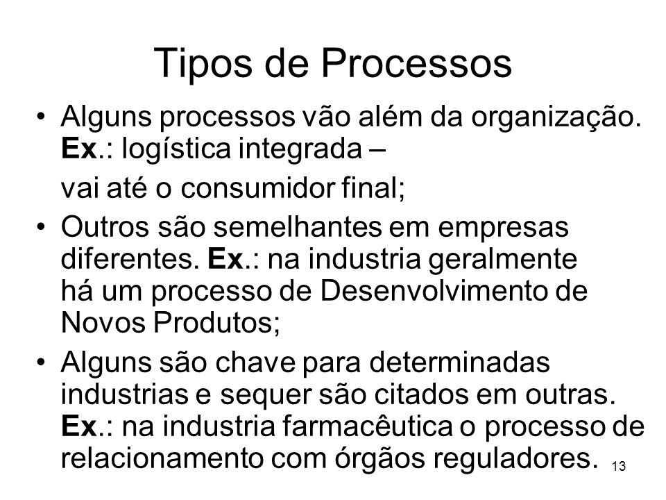 Tipos de Processos Alguns processos vão além da organização. Ex.: logística integrada – vai até o consumidor final;