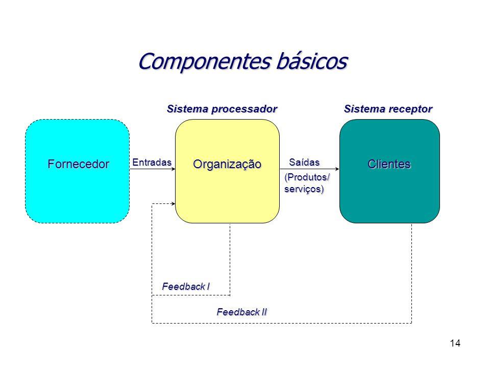 Componentes básicos Fornecedor Organização Clientes