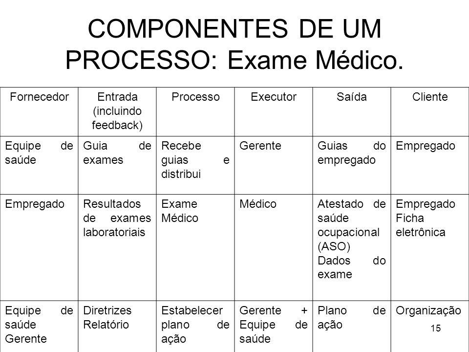 COMPONENTES DE UM PROCESSO: Exame Médico.
