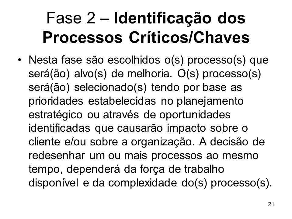 Fase 2 – Identificação dos Processos Críticos/Chaves