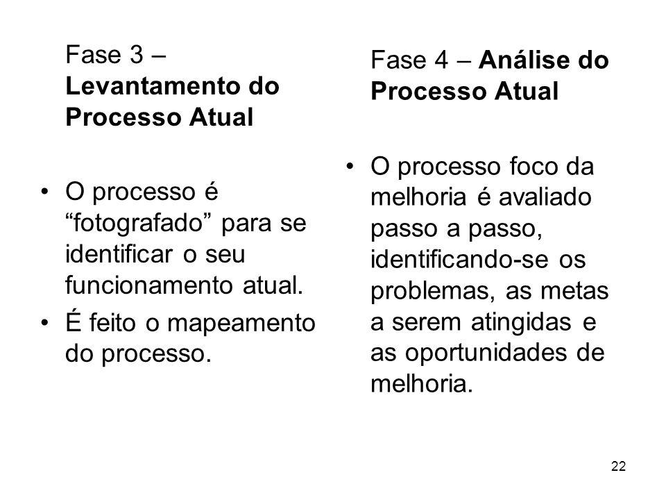 Fase 3 – Levantamento do Processo Atual