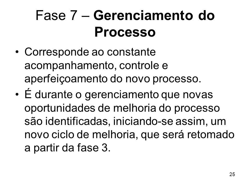 Fase 7 – Gerenciamento do Processo