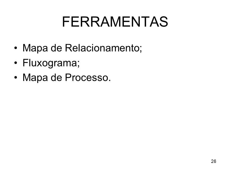 FERRAMENTAS Mapa de Relacionamento; Fluxograma; Mapa de Processo.