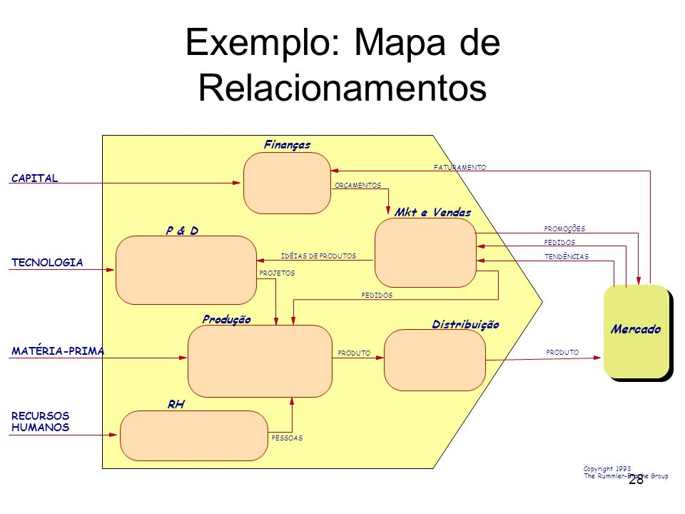 Exemplo: Mapa de Relacionamentos