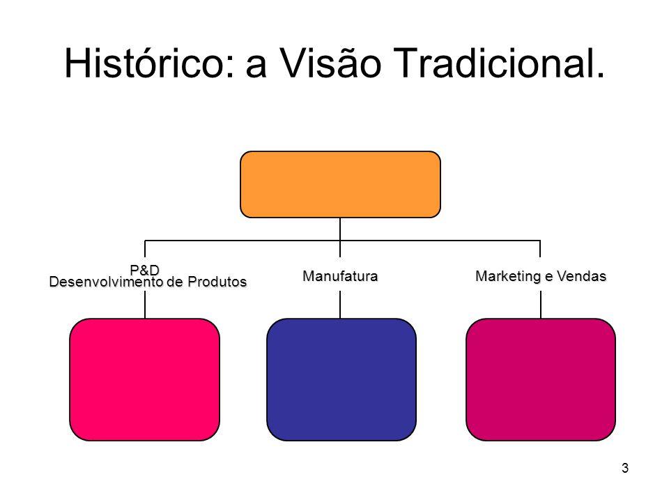 Histórico: a Visão Tradicional.