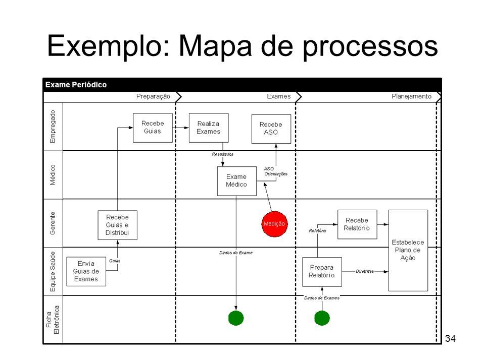 Exemplo: Mapa de processos