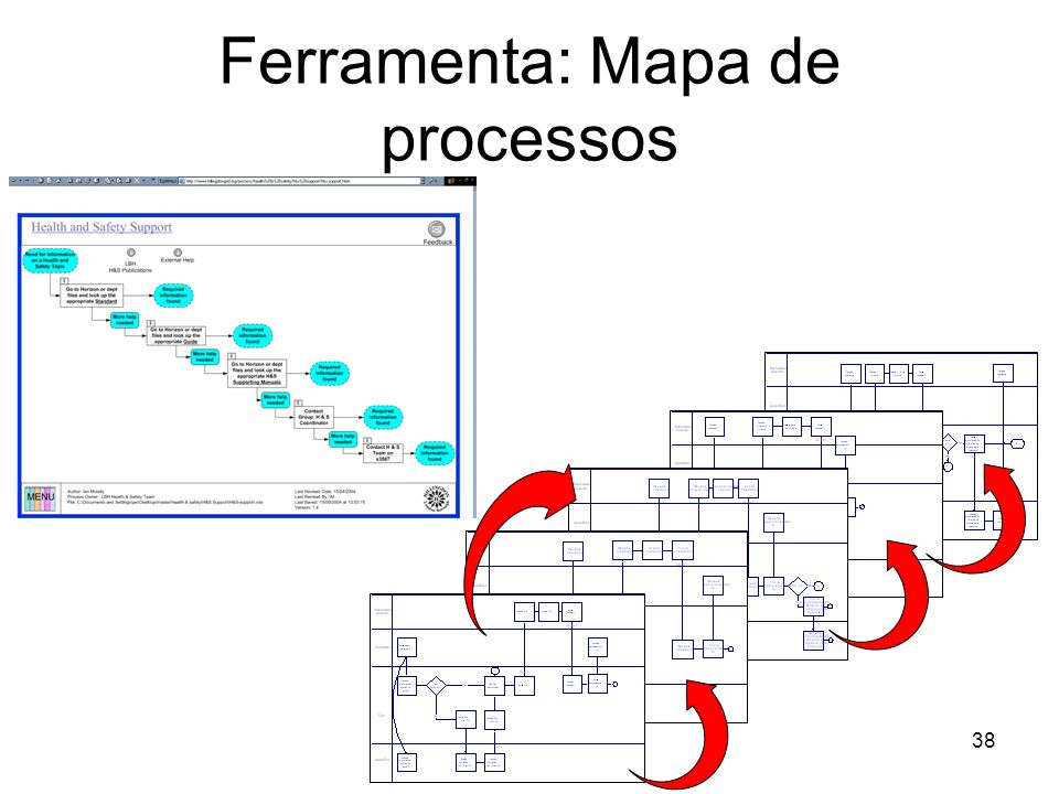 Ferramenta: Mapa de processos