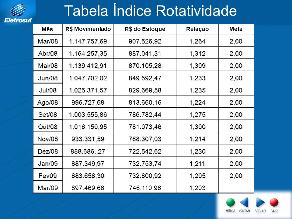 Tabela Índice Rotatividade