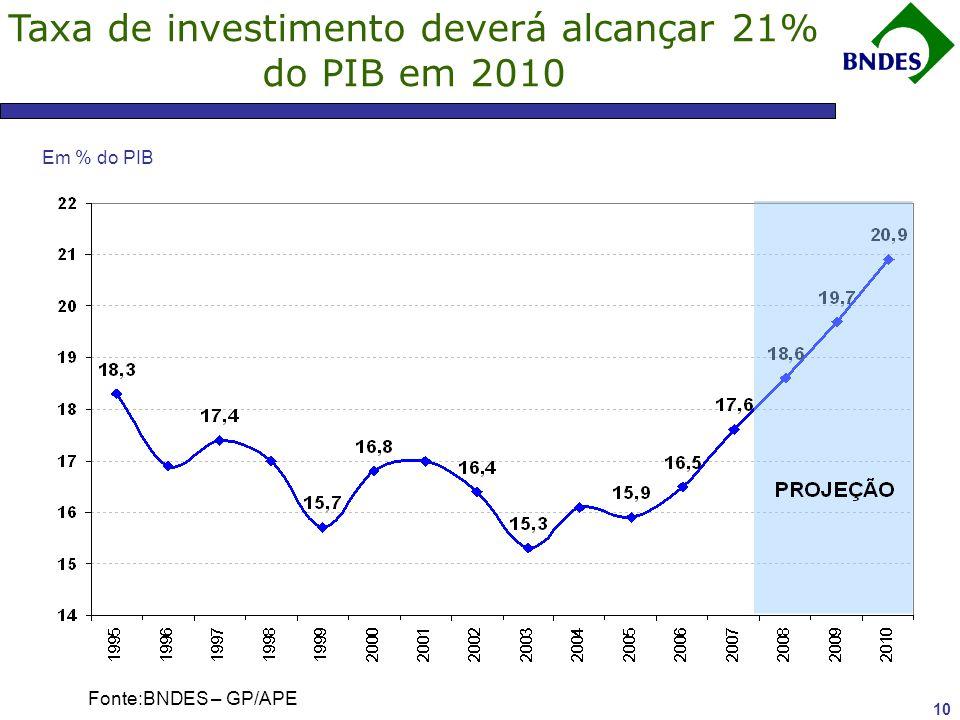 Taxa de investimento deverá alcançar 21% do PIB em 2010