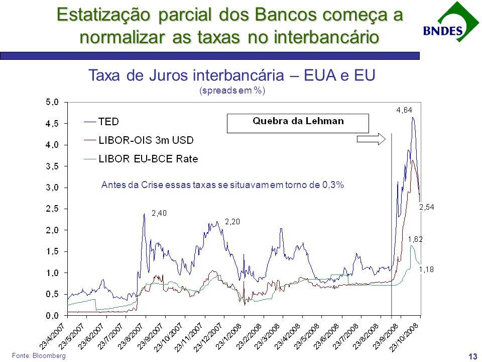 Taxa de Juros interbancária – EUA e EU