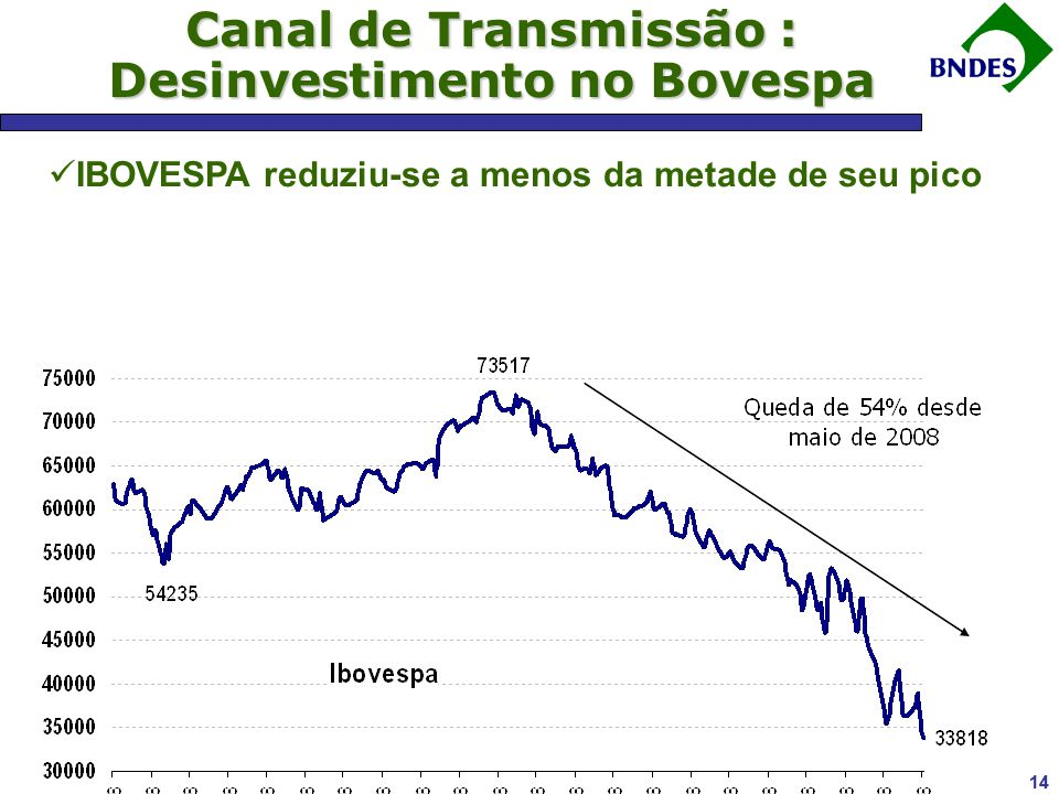 Canal de Transmissão : Desinvestimento no Bovespa