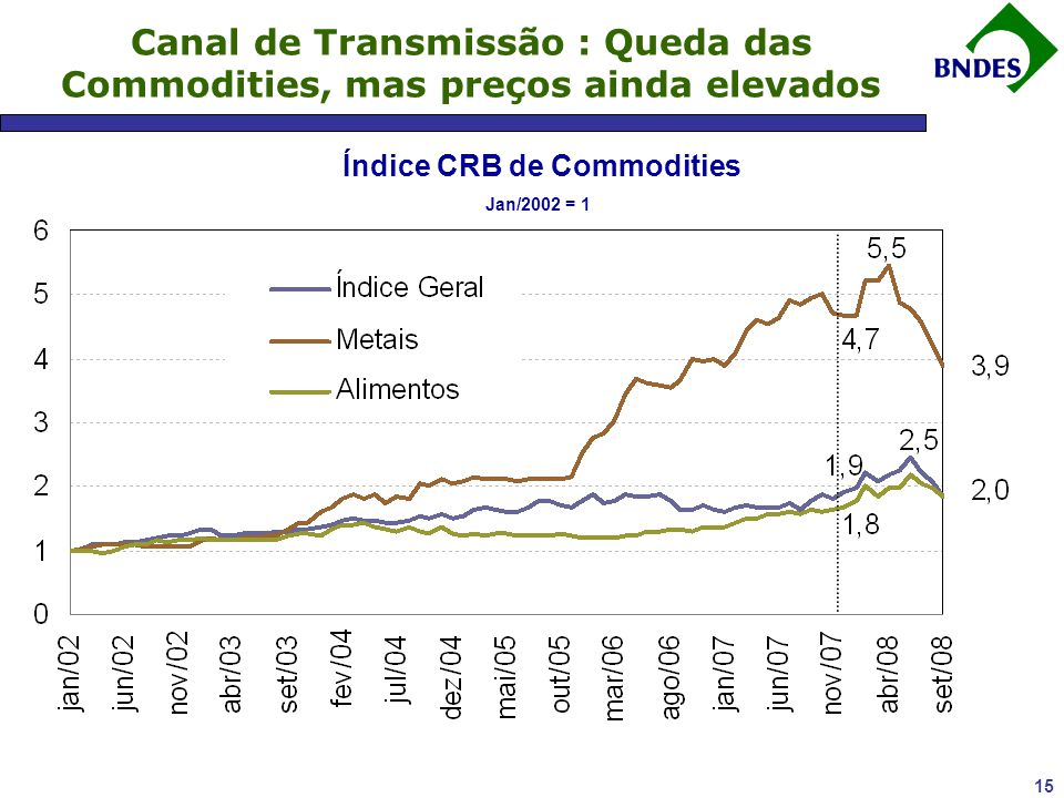Índice CRB de Commodities